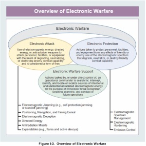 electronic-warfare-overview