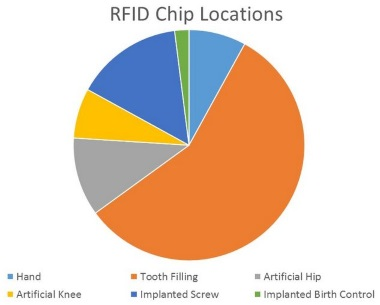 Are All Americans Being Covertly RFID-Chipped? Thirty Percent of