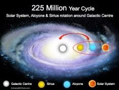 225 million years